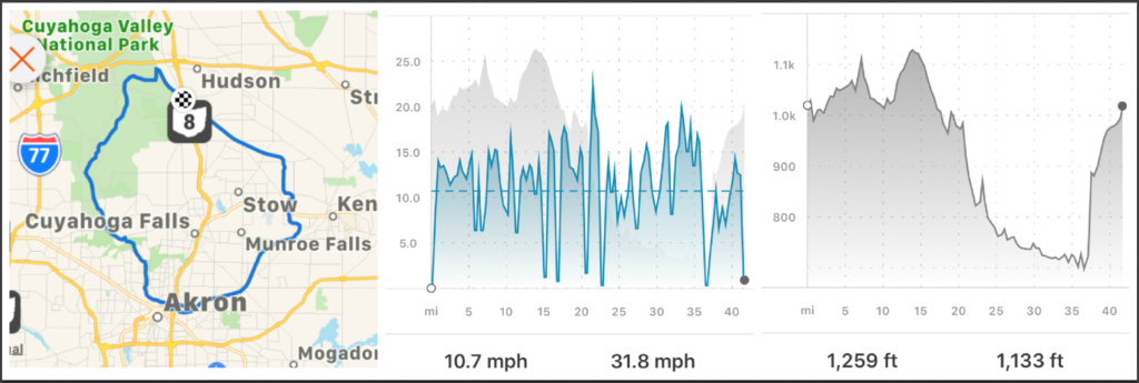 Steep hills means Changing Gears Under Pressure